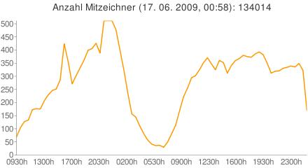 Zeitlicher Verlauf der Anzahl der Mitpetenten (Rate der Änderung)
